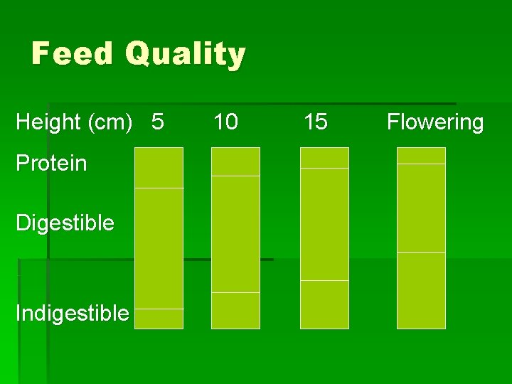 Feed Quality Height (cm) 5 Protein Digestible Indigestible 10 15 Flowering