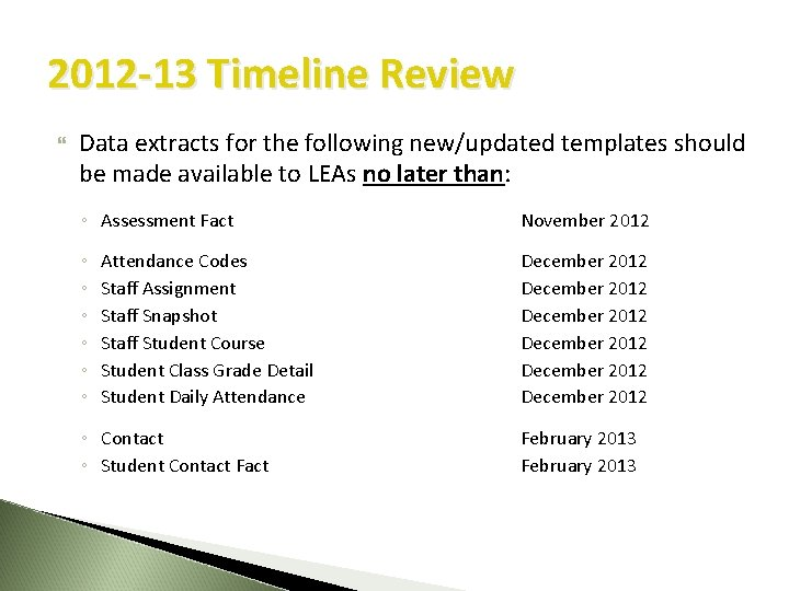 2012 -13 Timeline Review Data extracts for the following new/updated templates should be made