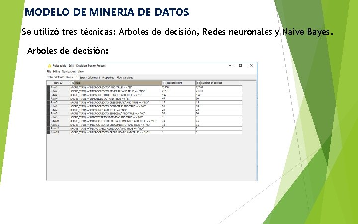 MODELO DE MINERIA DE DATOS Se utilizó tres técnicas: Arboles de decisión, Redes neuronales