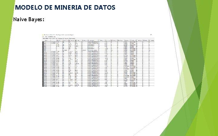MODELO DE MINERIA DE DATOS Naive Bayes: