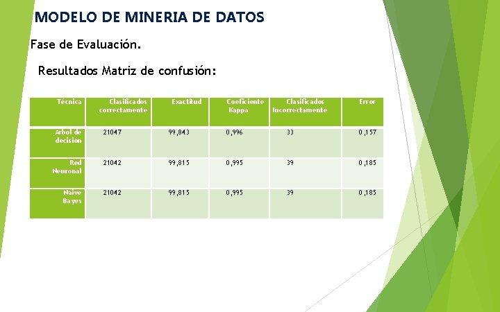 MODELO DE MINERIA DE DATOS Fase de Evaluación. Resultados Matriz de confusión: Técnica Clasificados