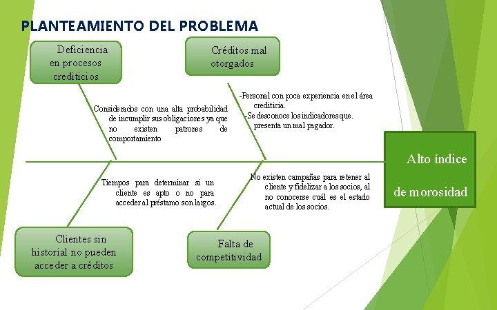PLANTEAMIENTO DEL PROBLEMA Deficiencia en procesos crediticios Créditos mal otorgados Considerados con una alta