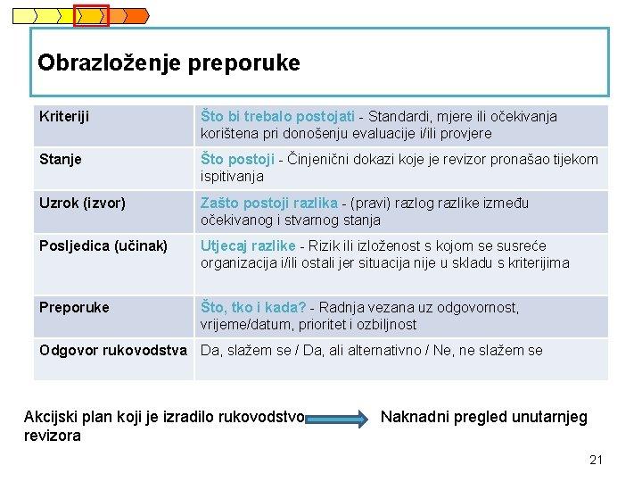 Obrazloženje preporuke Kriteriji Što bi trebalo postojati - Standardi, mjere ili očekivanja korištena pri