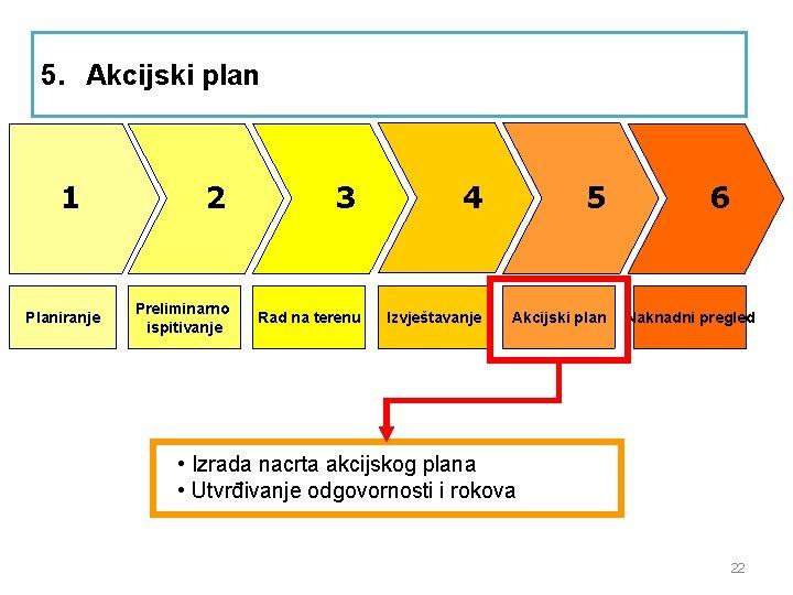 5. Akcijski plan 1 Planiranje 2 Preliminarno ispitivanje 3 Rad na terenu 4 5