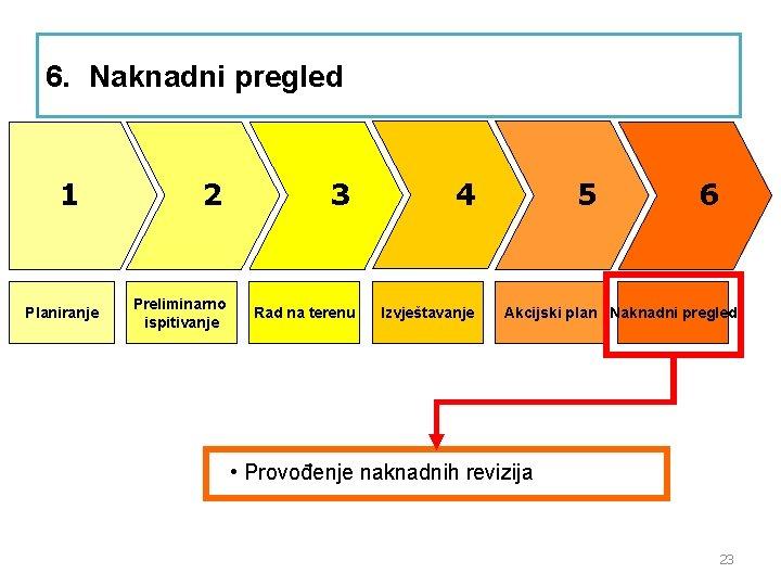 6. Naknadni pregled 1 Planiranje 2 Preliminarno ispitivanje 3 Rad na terenu 4 Izvještavanje