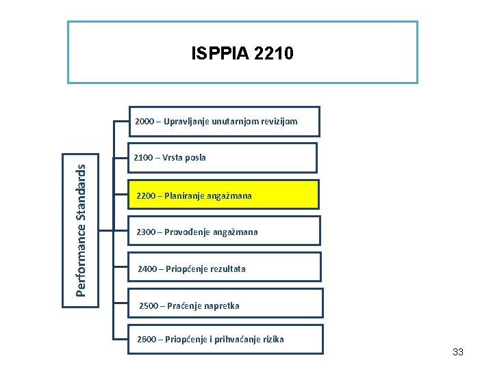 ISPPIA 2210 2000 – Upravljanje unutarnjom revizijom Performance Standards 2100 – Vrsta posla 2200