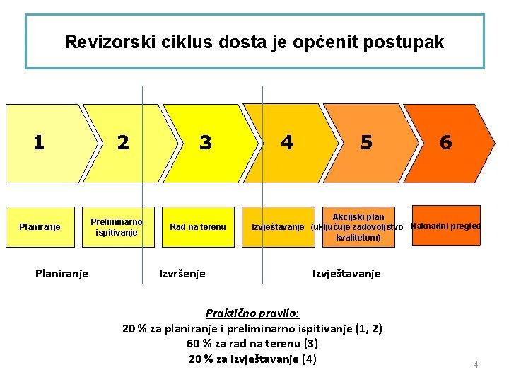 Revizorski ciklus dosta je općenit postupak 1 Planiranje 2 Preliminarno ispitivanje 3 Rad na