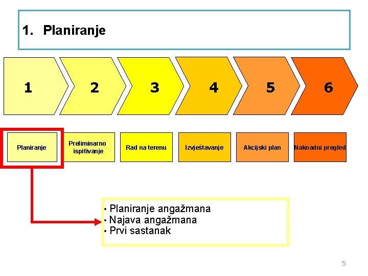 1. Planiranje 1 Planiranje 2 3 Preliminarno ispitivanje • • • Rad na terenu