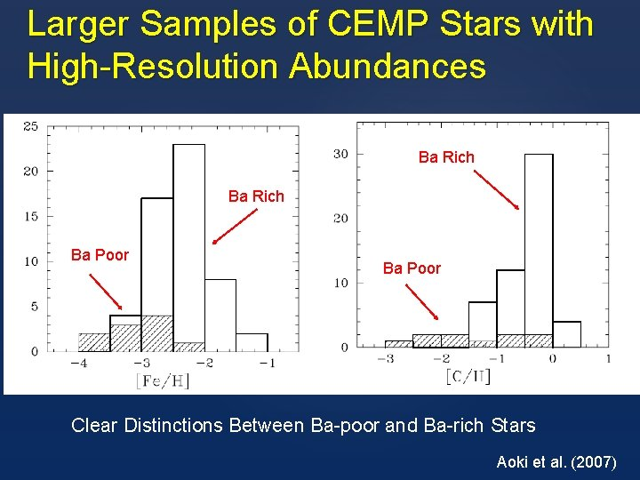 Larger Samples of CEMP Stars with High-Resolution Abundances Ba Rich Ba Poor Clear Distinctions