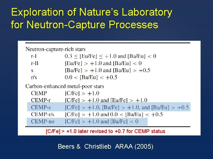 Exploration of Nature's Laboratory for Neutron-Capture Processes [C/Fe] > +1. 0 later revised to