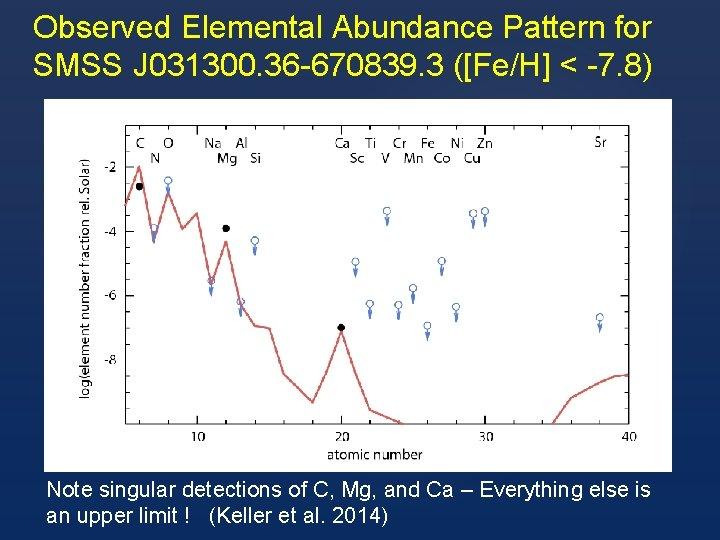 Observed Elemental Abundance Pattern for SMSS J 031300. 36 -670839. 3 ([Fe/H] < -7.