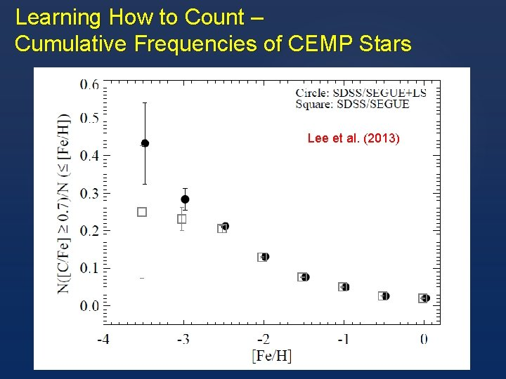 Learning How to Count – Cumulative Frequencies of CEMP Stars Lee et al. (2013)