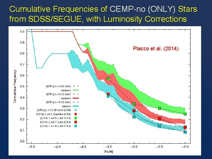 Cumulative Frequencies of CEMP-no (ONLY) Stars from SDSS/SEGUE, with Luminosity Corrections Placco et al.