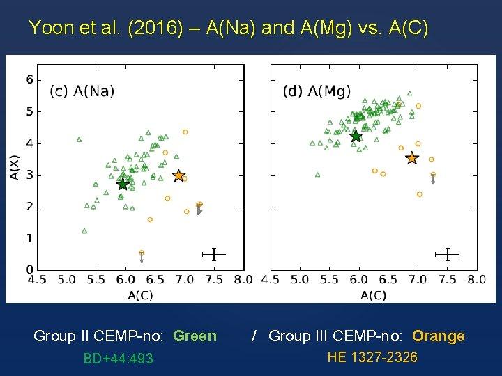 Yoon et al. (2016) – A(Na) and A(Mg) vs. A(C) Group II CEMP-no: Green