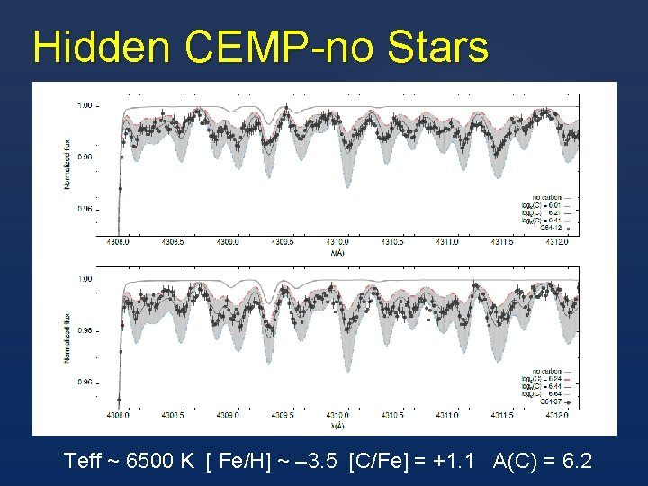 Hidden CEMP-no Stars Teff ~ 6500 K [ Fe/H] ~ – 3. 5 [C/Fe]