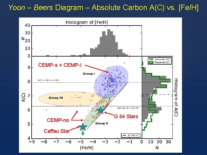 Yoon – Beers Diagram – Absolute Carbon A(C) vs. [Fe/H] CEMP-s + CEMP-i CEMP-no