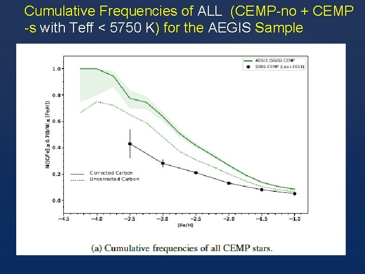 Cumulative Frequencies of ALL (CEMP-no + CEMP -s with Teff < 5750 K) for