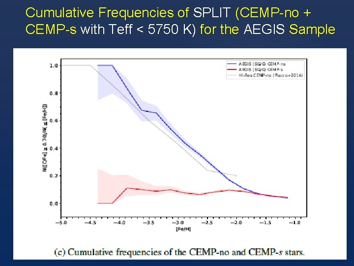 Cumulative Frequencies of SPLIT (CEMP-no + CEMP-s with Teff < 5750 K) for the