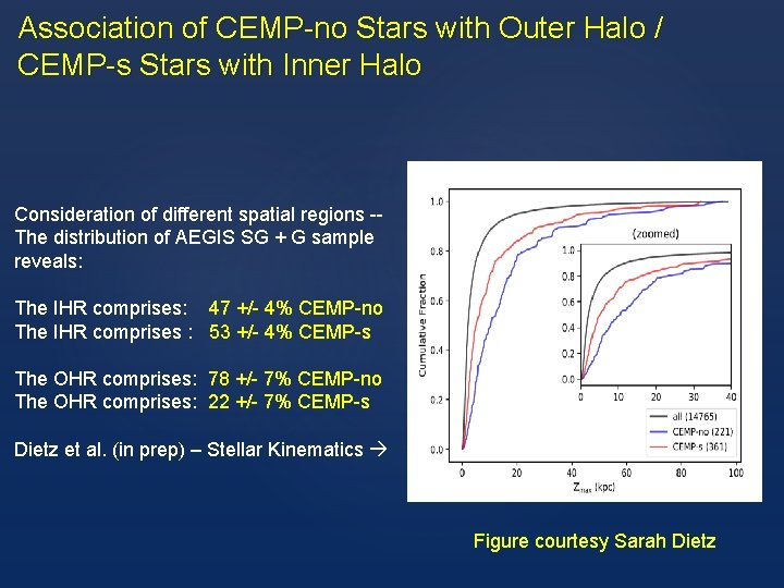 Association of CEMP-no Stars with Outer Halo / CEMP-s Stars with Inner Halo Consideration