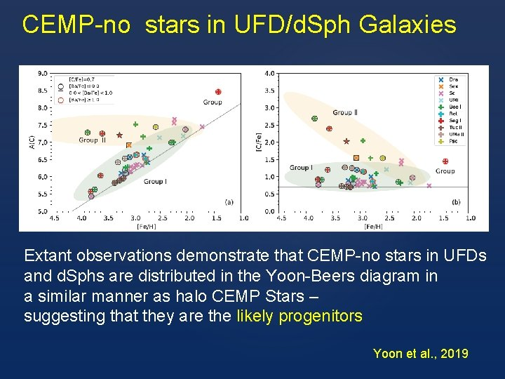CEMP-no stars in UFD/d. Sph Galaxies Extant observations demonstrate that CEMP-no stars in UFDs
