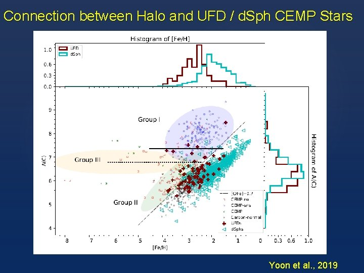 Connection between Halo and UFD / d. Sph CEMP Stars Yoon et al. ,