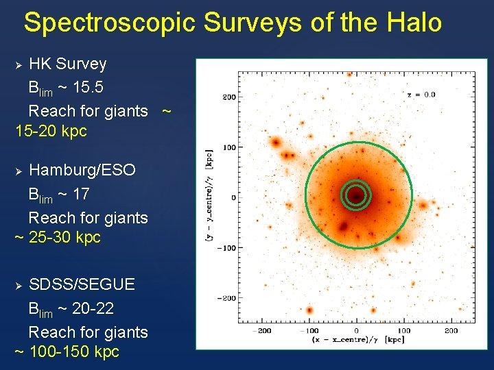 Spectroscopic Surveys of the Halo HK Survey Blim ~ 15. 5 Reach for giants