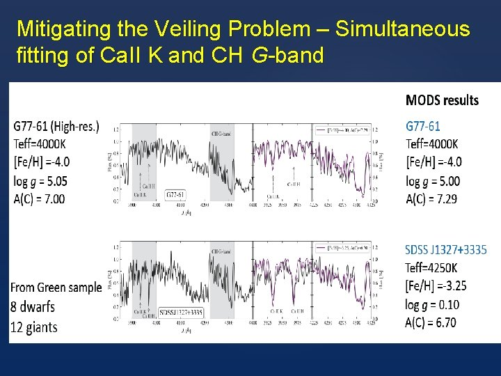 Mitigating the Veiling Problem – Simultaneous fitting of Ca. II K and CH G-band