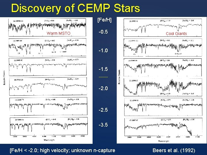 Discovery of CEMP Stars [Fe/H] Warm MSTO -0. 5 Cool Giants -1. 0 -1.