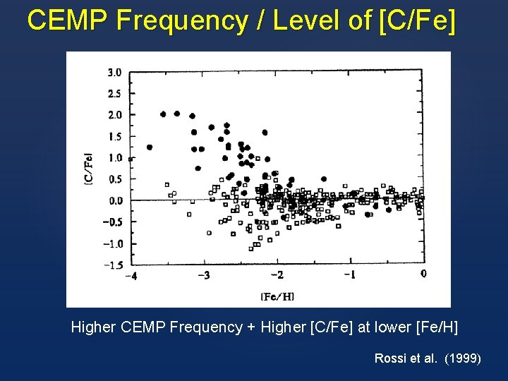 CEMP Frequency / Level of [C/Fe] Higher CEMP Frequency + Higher [C/Fe] at lower