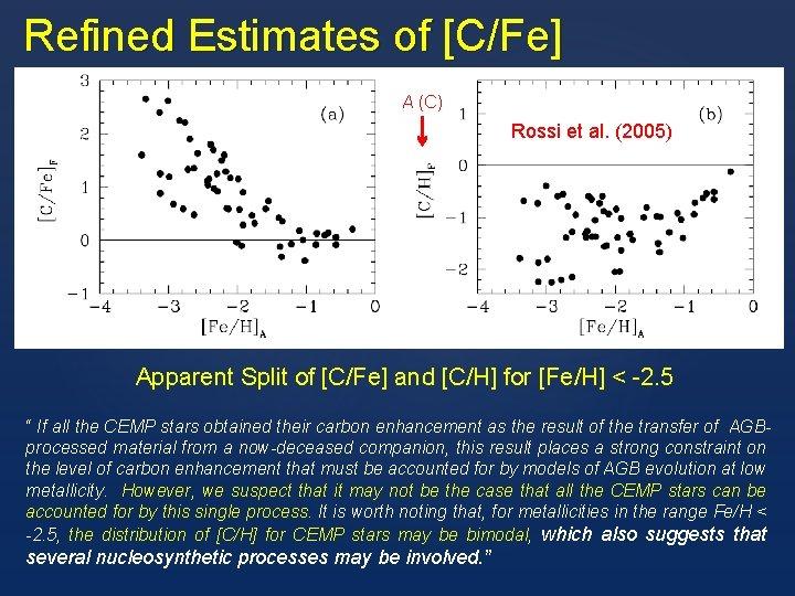 Refined Estimates of [C/Fe] A (C) Rossi et al. (2005) Apparent Split of [C/Fe]