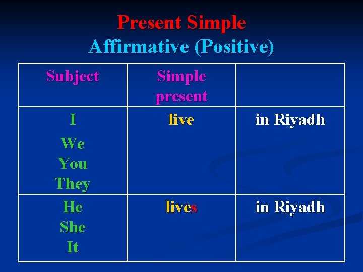 Present Simple Affirmative (Positive) Subject I We You They He She It Simple present