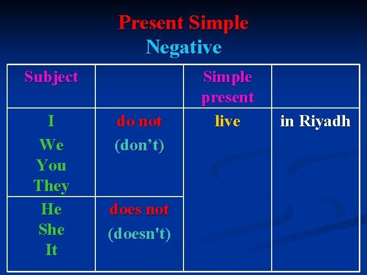 Present Simple Negative Subject I We You They He She It do not (don't)