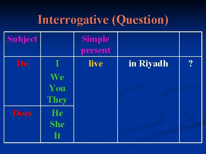 Interrogative (Question) Subject Do Does I We You They He She It Simple present