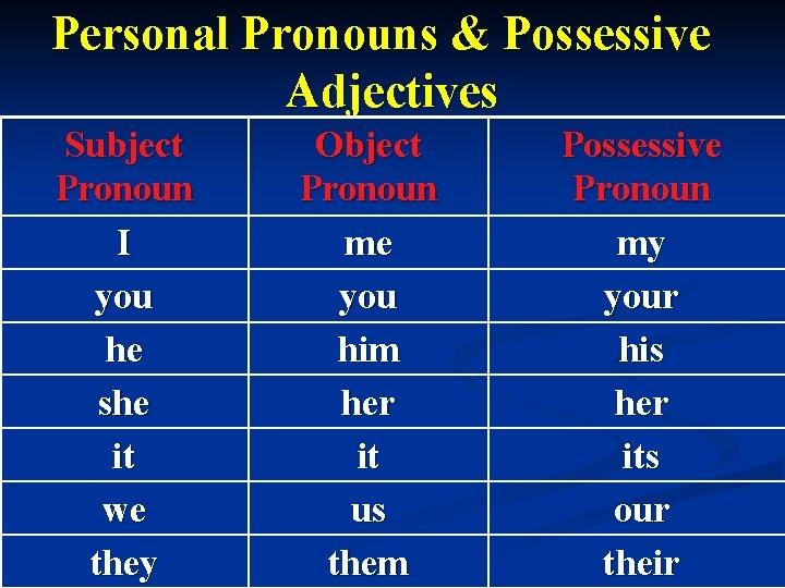 Personal Pronouns & Possessive Adjectives Subject Pronoun I you he she it we they