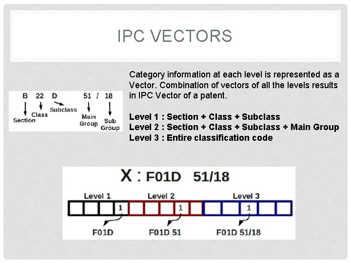 IPC VECTORS Category information at each level is represented as a Vector. Combination of