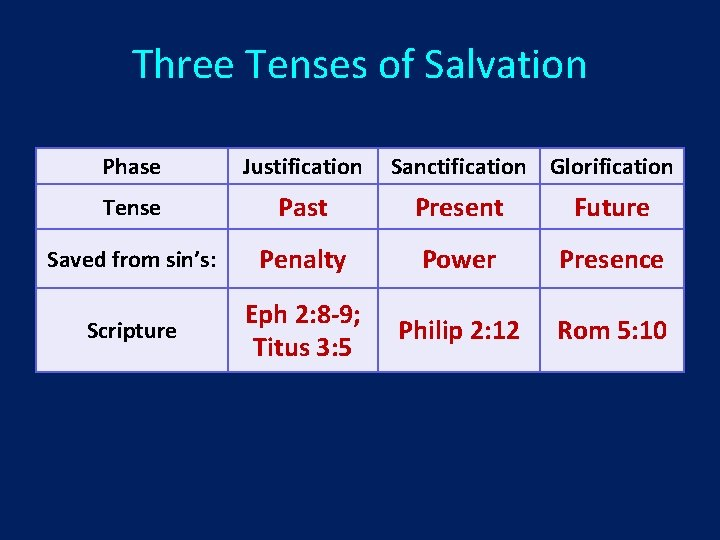 Three Tenses of Salvation Phase Justification Sanctification Glorification Tense Past Present Future Saved from