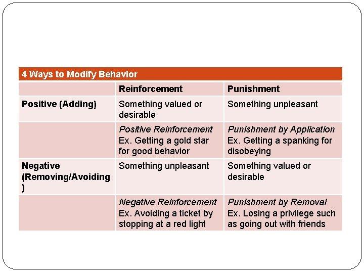 4 Ways to Modify Behavior Positive (Adding) Reinforcement Punishment Something valued or desirable Something