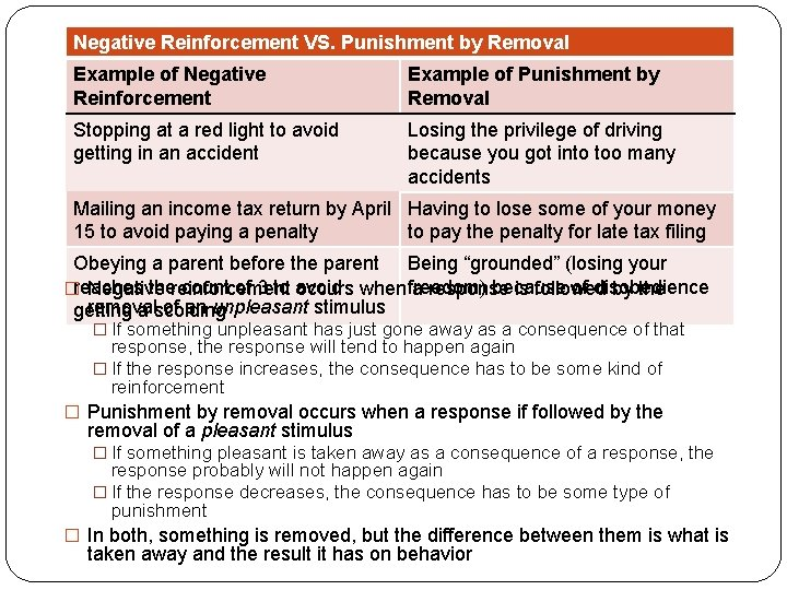 Negative Reinforcement VS. Punishment by Removal Example of Negative Reinforcement Example of Punishment by
