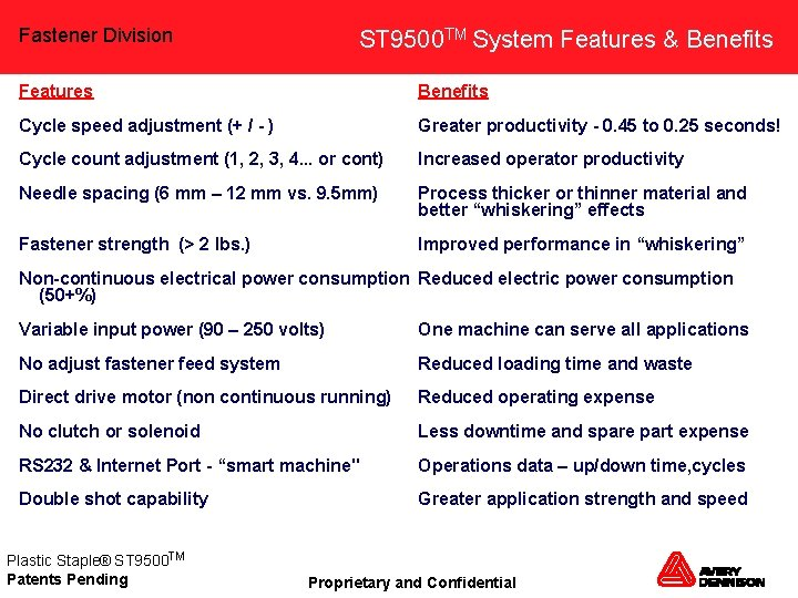 Fastener Division ST 9500 TM System Features & Benefits Features Benefits Cycle speed adjustment