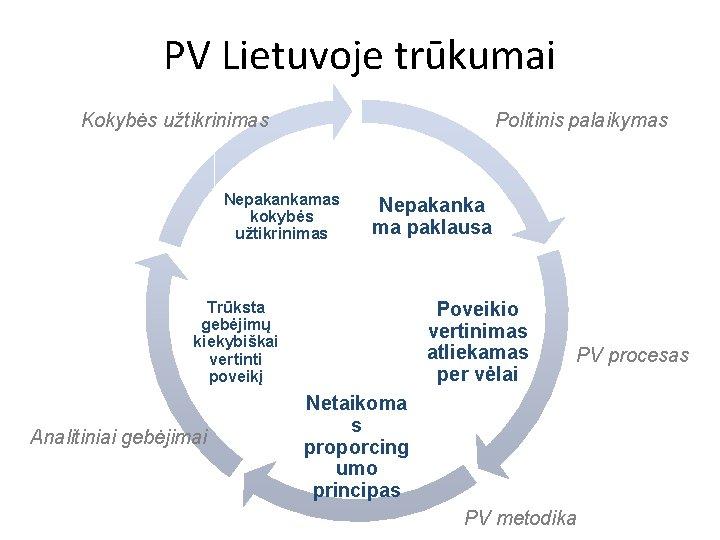 PV Lietuvoje trūkumai Politinis palaikymas Kokybės užtikrinimas Nepakankamas kokybės užtikrinimas Nepakanka ma paklausa Poveikio