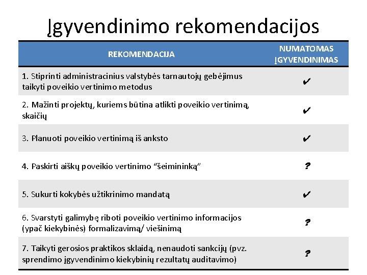 Įgyvendinimo rekomendacijos REKOMENDACIJA NUMATOMAS ĮGYVENDINIMAS 1. Stiprinti administracinius valstybės tarnautojų gebėjimus taikyti poveikio vertinimo