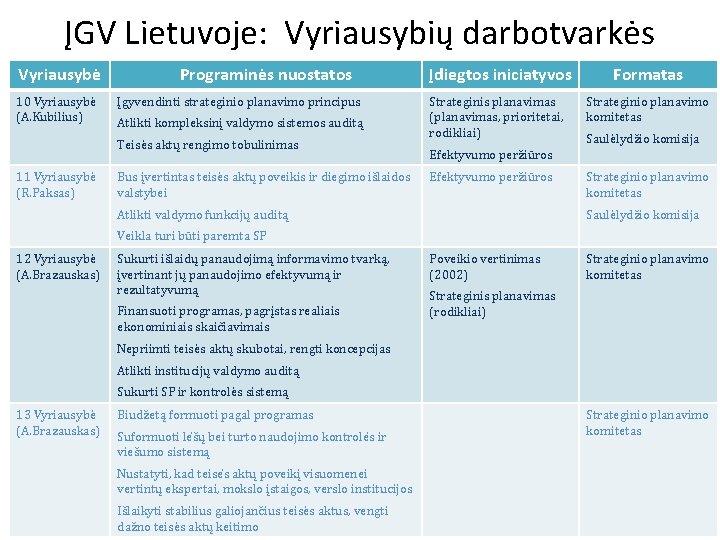 ĮGV Lietuvoje: Vyriausybių darbotvarkės Vyriausybė 10 Vyriausybė (A. Kubilius) Programinės nuostatos Įgyvendinti strateginio planavimo