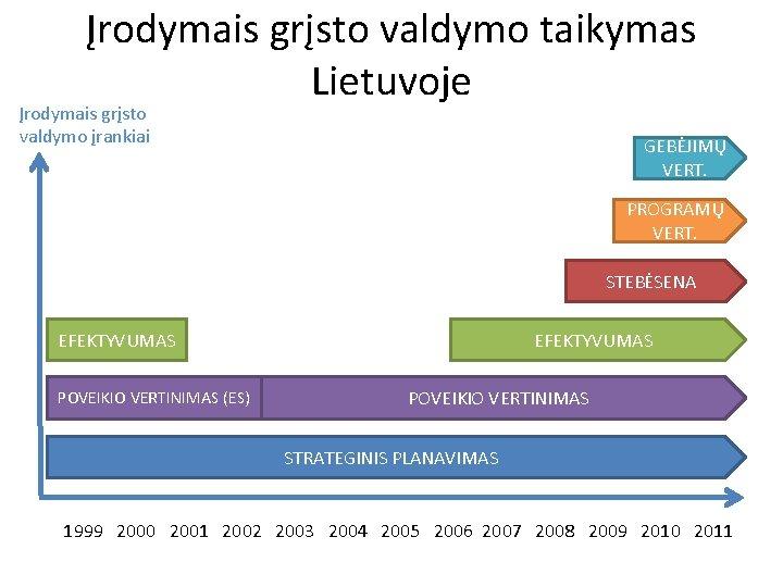 Įrodymais grįsto valdymo taikymas Lietuvoje Įrodymais grįsto valdymo įrankiai GEBĖJIMŲ VERT. PROGRAMŲ VERT. STEBĖSENA