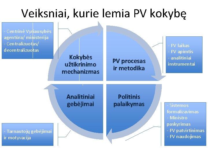Veiksniai, kurie lemia PV kokybę - Centrinė Vyriausybės agentūra/ ministerija - Centralizuotas/ decentralizuotas -