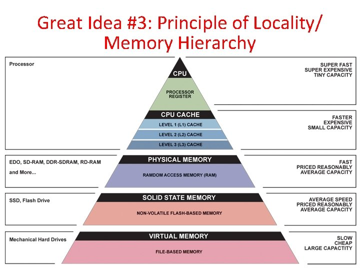 Great Idea #3: Principle of Locality/ Memory Hierarchy 3/10/2021 Spring 2011 -- Lecture #1