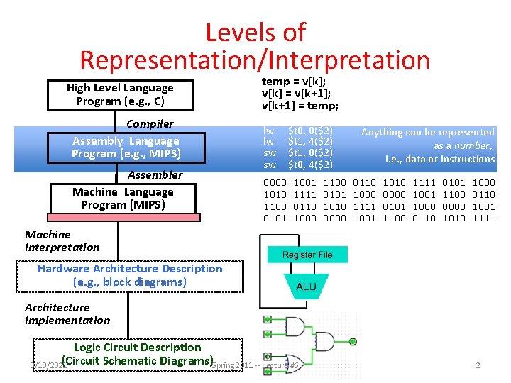 Levels of Representation/Interpretation High Level Language Program (e. g. , C) Compiler Assembly Language