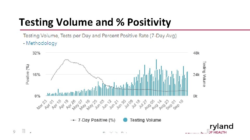 Testing Volume and % Positivity 9