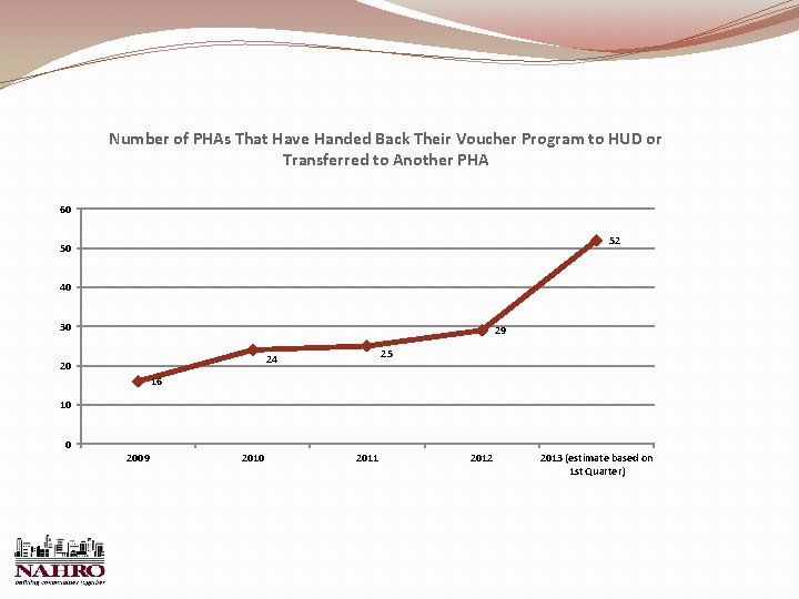 Number of PHAs That Have Handed Back Their Voucher Program to HUD or Transferred
