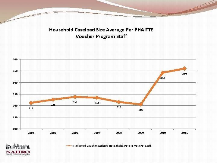 Household Caseload Size Average Per PHA FTE Voucher Program Staff 400 350 360 342