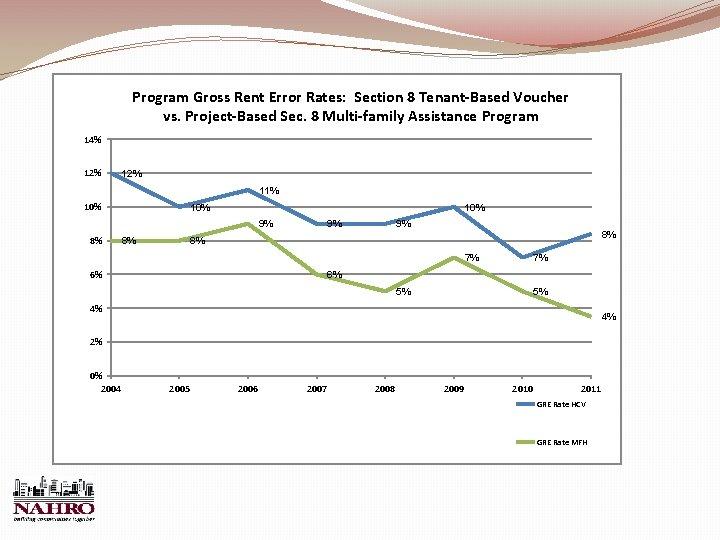 Program Gross Rent Error Rates: Section 8 Tenant-Based Voucher vs. Project-Based Sec. 8 Multi-family
